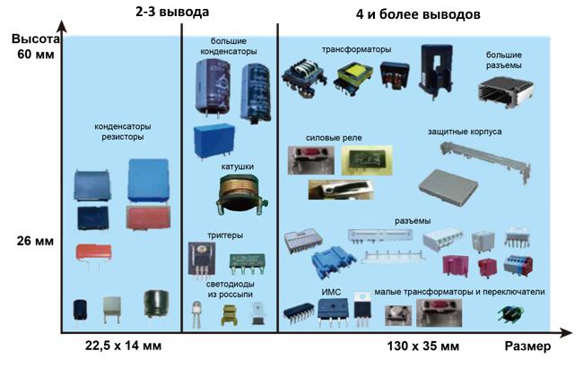 Универсальный автомат установки компонентов  выводного монтажа NPM-VF
